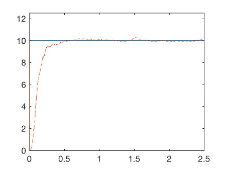 تخمین پارامتر
