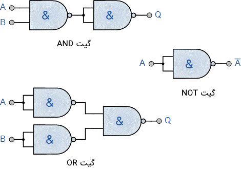 نحوه ساخت سه گیت منطقی AND، OR و NOT با استفاده از گیت NAND