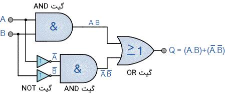 تحقق گیت XNOR توسط گیتهای پایه AND ،OR و NOT
