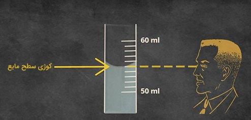 کوژی سطح مایع