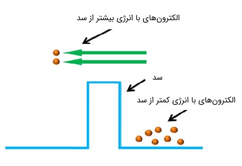 دیاگرام عبور الکترونها از پتانسیل سد در دیود معمولی پیوند p-n