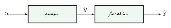شکل ۱: تخمین حالت $$x $$ با استفاده از خروجی $$y$$