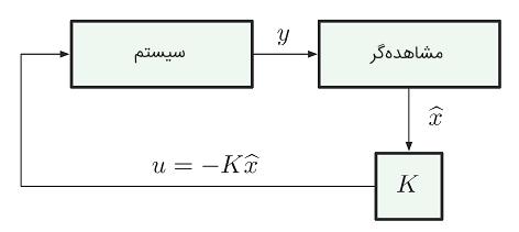 شکل ۲: کنترل کننده مبتنی بر تخمین صحیح حالت $$ x $$ با استفاده از خروجی $$y$$