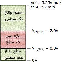 نمودار سطوح ولتاژ منطقی در یک گیت منطقی
