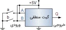 اتصال مستقیم ورودیهای یک گیت منطقی به کلیدهای a و b