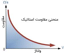 منحنی مقاومت استاتیک وریستور