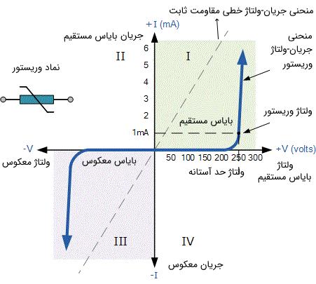 منحنی مشخصه جریان-ولتاژ وریستور