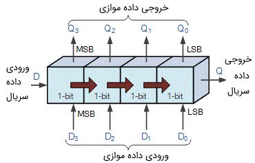 شماتیک انتقال دادهها از چپ به راست در یک شیفت رجیستر