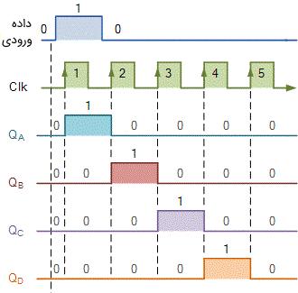انتقال عدد یک در طول شیفت رجیستر از چپ به راست
