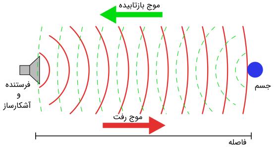 بازتاب موج صوتی