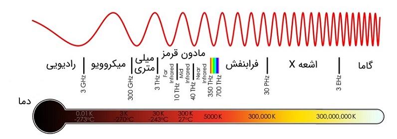دمای تابش امواج الکترومغناطیسی