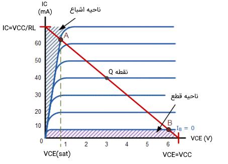 نواحی عملکرد کلید ترانزیستوری