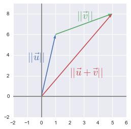 نمایش برداری نامساوی مثلثی