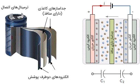 ساختار ابرخازن