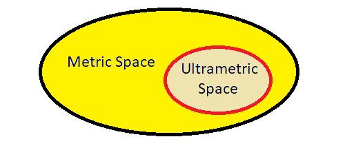 ultrametric and metric