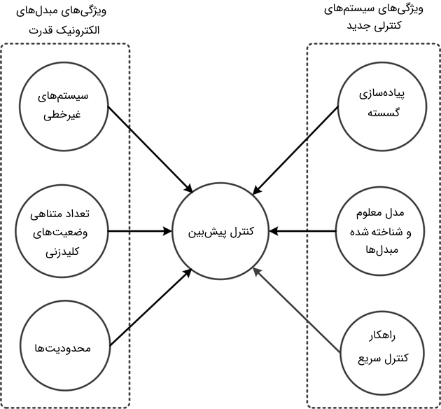 شکل 2: ویژگیهای ذاتی مبدلهای الکترونیک قدرت برای استفاده از کنترل پیشبین