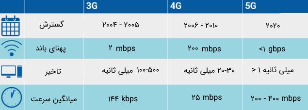 مقایسهای از سه نسل 3G و 4G و 5G