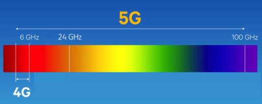 مقایسه پهنای باند طیف موج میلی متری در 4G و 5G
