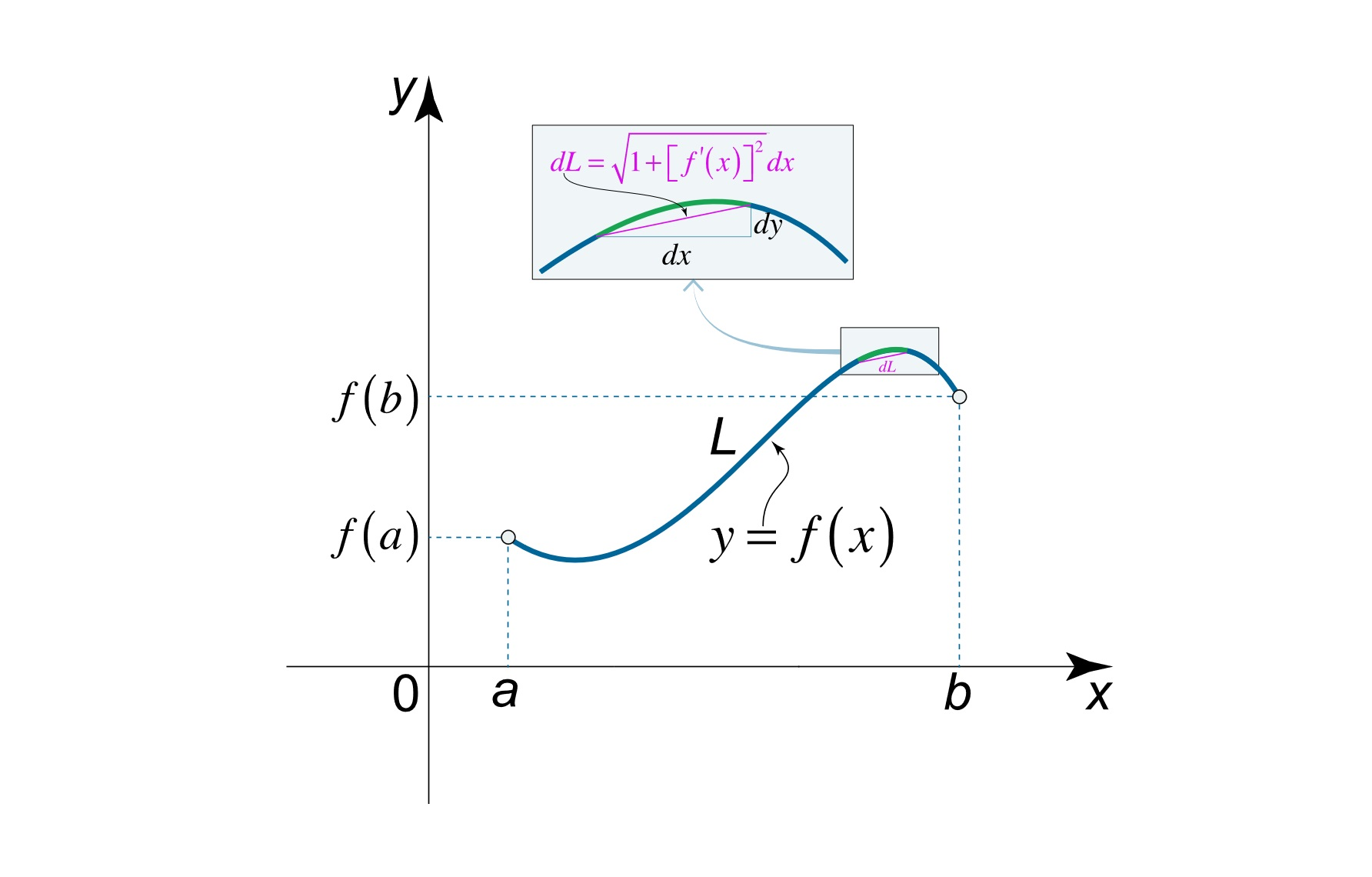 محاسبه طول کمان — از صفر تا صد