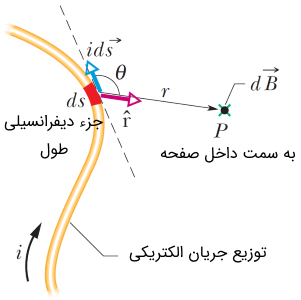 محاسبه میدان مغناطیسی