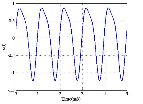 شکل ۱: یک سیگنال پیوسته که میخواهیم محتوای فرکانسی آن را به دست آوریم.