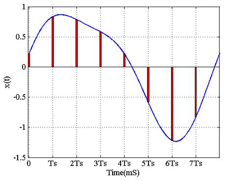 شکل ۲: با استفاده از نمونهبرداری میتوان سیگنالهای پیوسته را در یک کامپیوتر دیجیتال تحلیل کرد.