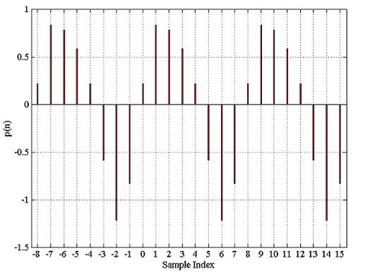 شکل ۴: تحلیل منجر به $$p(n)$$ میشود که فرم متناوب $$x(n)$$ است.