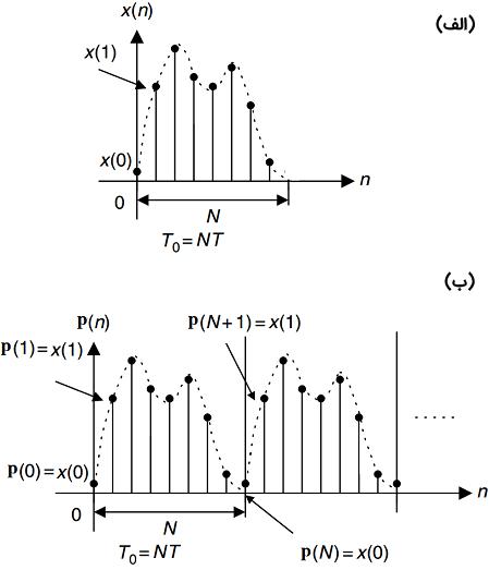 شکل ۵: (الف) دنباله متناهی $$x(n)$$ که میخواهیم آن را تحلیل کنیم. (ب) سیگنال متناوب به دست آمده از $$x(n)$$