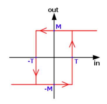 منحنی هیسترزیس مدار