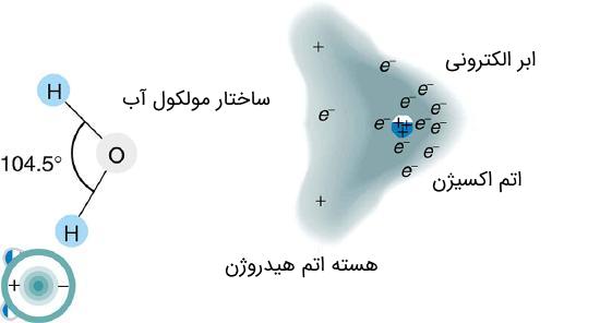مولکول قطبی
