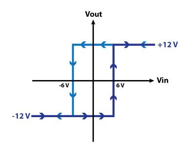 نمودار ولتاژ خروجی-ورودی در اشمیت تریگر با هیسترزیس متقارن