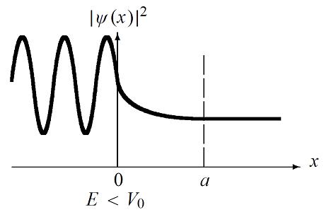 تونل زنی کوانتومی