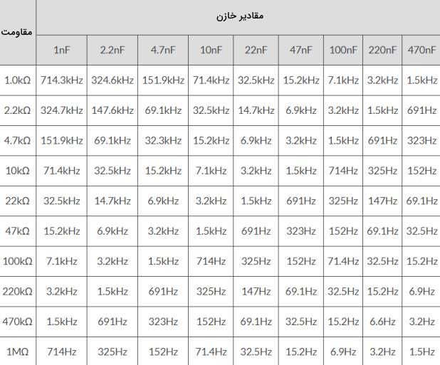 جدول فرکانسی مولتی ویبراتور آستابل