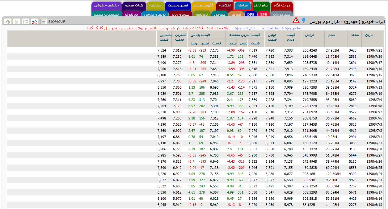 تاریخچه معاملات سهام