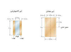 روش مقطع معادل برای تحلیل تیرهای کامپوزیتی — از صفر تا صد