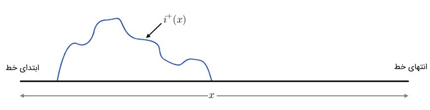 شکل ۳: شکل موج نوعی $$ i^{+}(x) $$ در زمان $$t = 0 $$