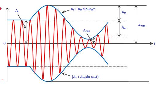 محاسبه شاخص مدولاسیون دامنه از روی سیگنال مدولهشده