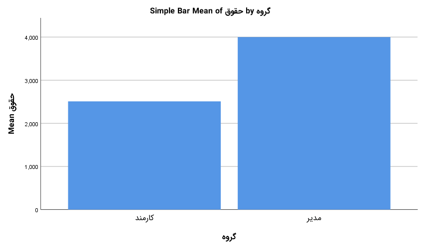 bar chart output for chart builder dialog box