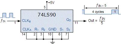 پیکربندی آیسی74LS90 برای کار به عنوان شمارنده تقسیمکننده بر ۵