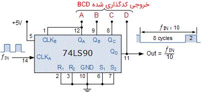شمارنده تقسیمکننده بر 10 با استفاده از آیسی 74LS90