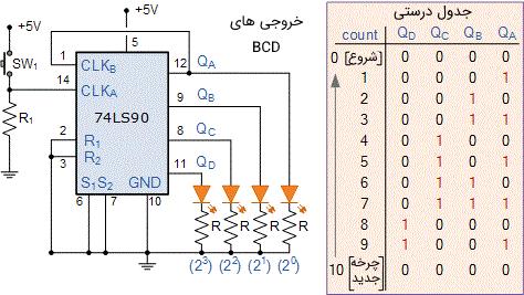 شمارنده ده دهی BCD 74LS90