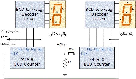 یک مدار شمارنده BCD دو رقمی با قابلیت شمارش از ۰۰ تا ۹۹