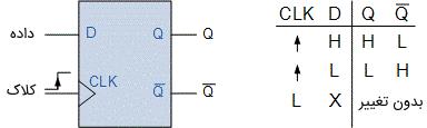 نماد مداری و جدول درستی فلیپ فلاپ نوع D