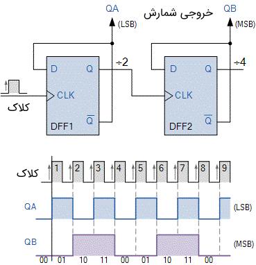 دیاگرام زمانبندی و مدار شمارنده MOD-4