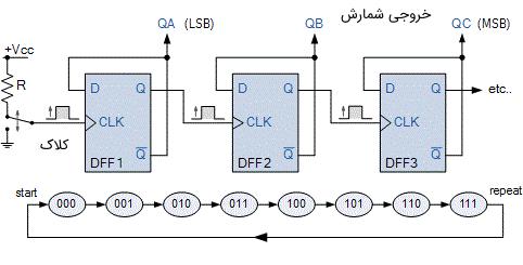 مدار و دیاگرام حالت یک شمارنده MOD-8