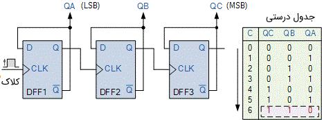 مدار و جدول درستی شمارنده MOD-8