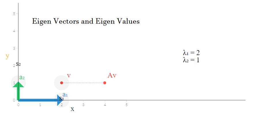 eigen vectors and eigen values