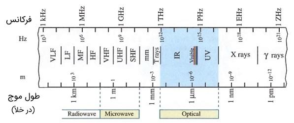 طیف الکترومغناطیسی