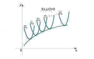پوش منحنی — از صفر تا صد