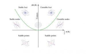 نقاط تعادل سیستم خطی — راهنمای جامع